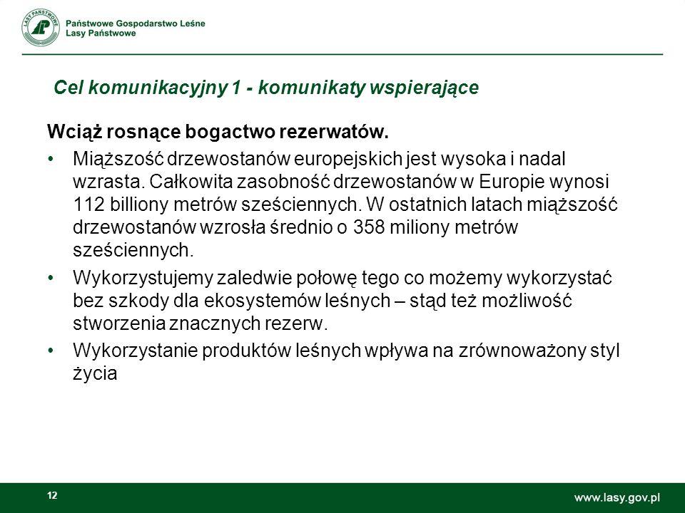 12 Cel komunikacyjny 1 - komunikaty wspierające Wciąż rosnące bogactwo rezerwatów. Miąższość drzewostanów europejskich jest wysoka i nadal wzrasta. Ca