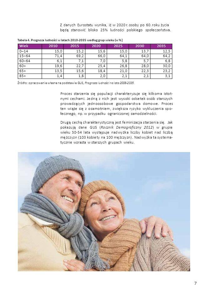 7 Z danych Eurostatu wynika, iż w 2020 r. osoby po 60. roku życia będą stanowić blisko 25% ludności polskiego społeczeństwa. Tabela 4. Prognoza ludnoś