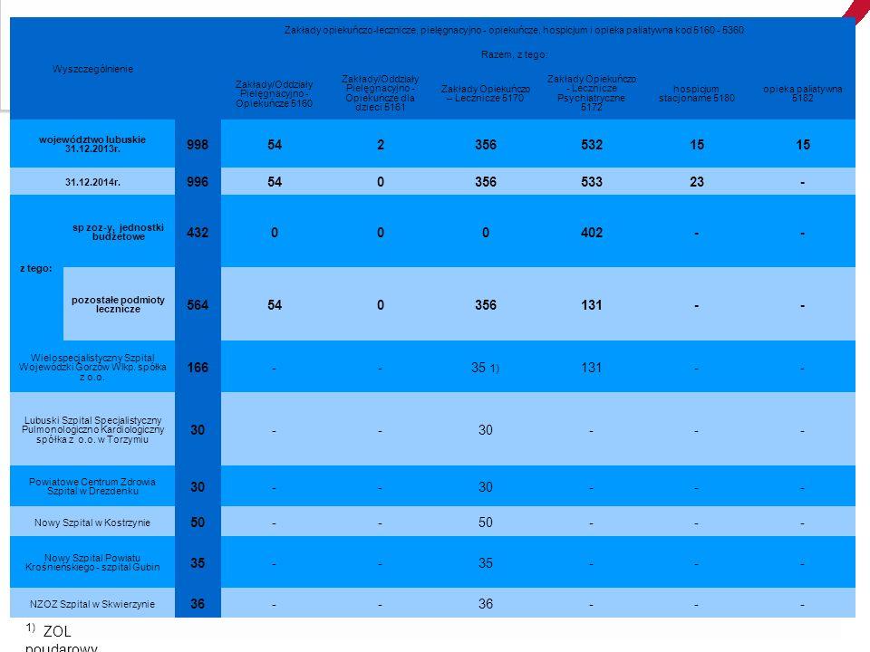 Wyszczególnienie Zakłady opiekuńczo-lecznicze, pielęgnacyjno - opiekuńcze, hospicjum i opieka paliatywna kod 5160 - 5360 Razem, z tego: Zakłady/Oddziały Pielęgnacyjno - Opiekuńcze 5160 Zakłady/Oddziały Pielęgnacyjno - Opiekuńcze dla dzieci 5161 Zakłady Opiekuńczo – Lecznicze 5170 Zakłady Opiekuńczo - Lecznicze Psychiatryczne 5172 hospicjum stacjonarne 5180 opieka paliatywna 5182 województwo lubuskie 31.12.2013r.