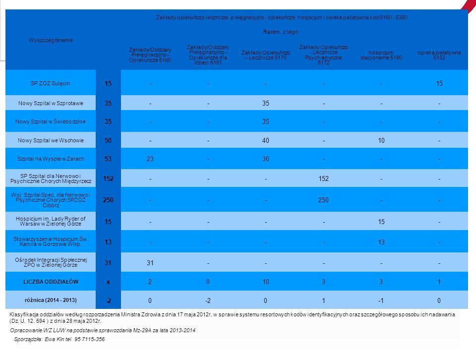 Wyszczególnienie Zakłady opiekuńczo-lecznicze, pielęgnacyjno - opiekuńcze, hospicjum i opieka paliatywna kod 5160 - 5360 Razem, z tego: Zakłady/Oddziały Pielęgnacyjno - Opiekuńcze 5160 Zakłady/Oddziały Pielęgnacyjno - Opiekuńcze dla dzieci 5161 Zakłady Opiekuńczo – Lecznicze 5170 Zakłady Opiekuńczo - Lecznicze Psychiatryczne 5172 hospicjum stacjonarne 5180 opieka paliatywna 5182 SP ZOZ Sulęcin 15----- Nowy Szpital w Szprotawie 35-- --- Nowy Szpital w Świebodzinie 35-- --- Nowy Szpital we Wschowie 50--40-10- Szpital na Wyspie w Żarach 5323-30--- SP Szpital dla Nerwowo i Psychicznie Chorych Międzyrzecz 152--- -- Woj.