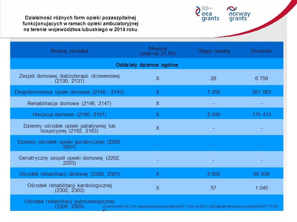 Działalność różnych form opieki pozaszpitalnej funkcjonujących w ramach opieki ambulatoryjnej na terenie województwa lubuskiego w 2014 roku Rodzaj ośrodka Miejsca (stan na 31.XII) Objęci opiekąOsobodni Oddziały dzienne ogólne Zespół domowej dializoterapii otrzewnowej (2130, 2131) X286 759 Długoterminowa opieki domowa (2140 - 2143)X1 258321 063 Rehabilitacja domowa (2146, 2147)X-- Hospicja domowe (2180, 2181)X2 049175 413 Dzienny ośrodek opieki paliatywnej lub hospicyjnej (2182, 2183) X-- Dzienny ośrodek opieki geriatrycznej (2200, 2201) --- Geriatryczny zespół opieki domowej (2202, 2203) --- Ośrodek rehabilitacji dziennej (2300, 2301)X2 65560 839 Ośrodek rehabilitacji kardiologicznej (2302, 2303) X571 045 Ośrodek rehabilitacji pulmunologicznej (2304, 2305) --- Opracowanie WZ LUW na podstawie sprawozdania MZ-11 za rok 2014, sporządziła Niesłuchowska Ewelina 95 711-53- 97