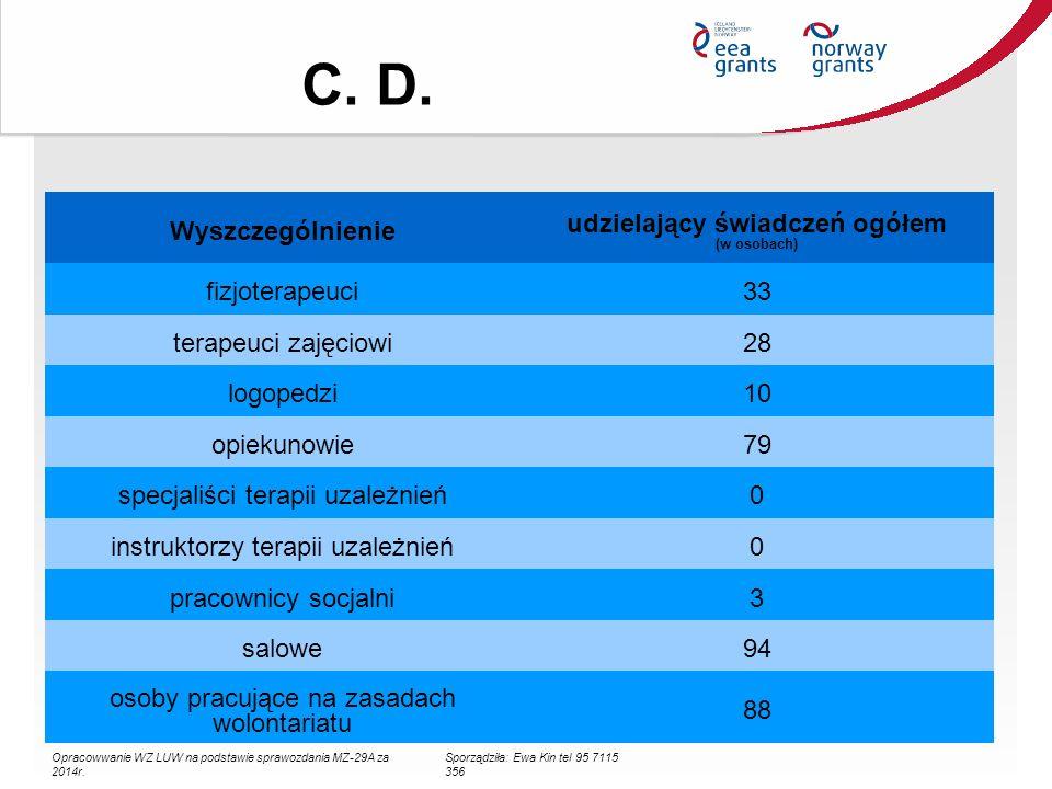 C. D. Wyszczególnienie udzielający świadczeń ogółem (w osobach) fizjoterapeuci33 terapeuci zajęciowi28 logopedzi10 opiekunowie79 specjaliści terapii u