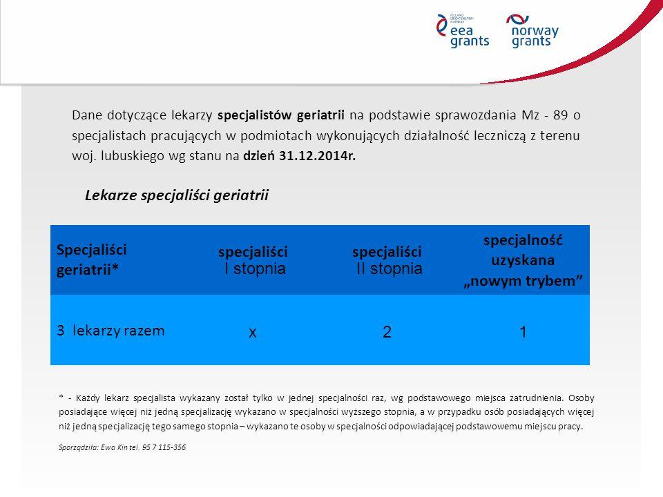 Dane dotyczące lekarzy specjalistów geriatrii na podstawie sprawozdania Mz - 89 o specjalistach pracujących w podmiotach wykonujących działalność leczniczą z terenu woj.