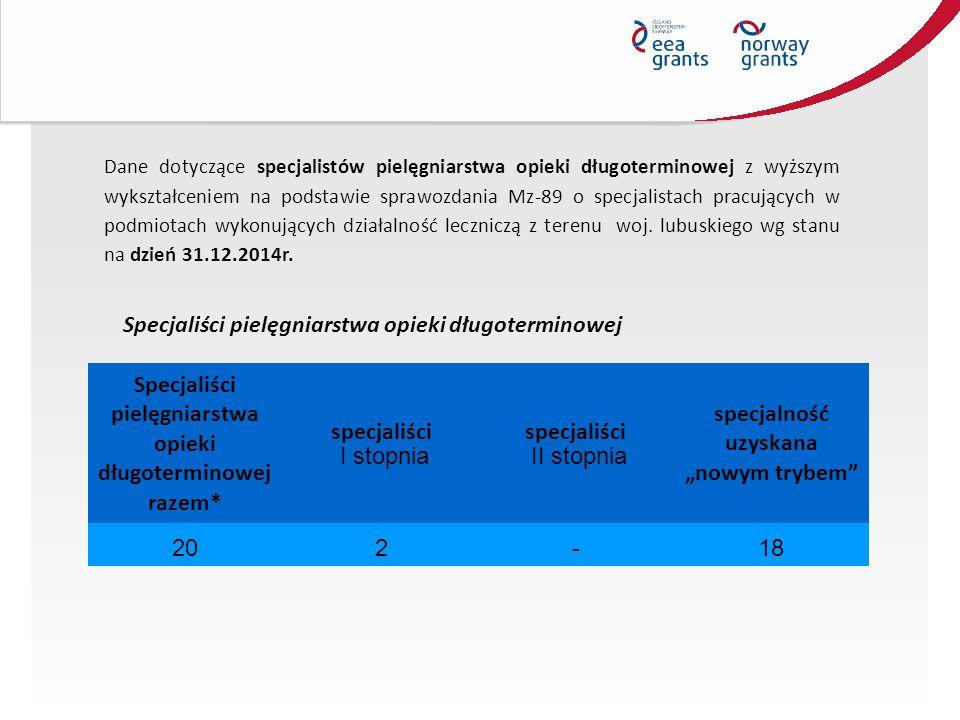 Dane dotyczące specjalistów pielęgniarstwa opieki długoterminowej z wyższym wykształceniem na podstawie sprawozdania Mz-89 o specjalistach pracujących w podmiotach wykonujących działalność leczniczą z terenu woj.