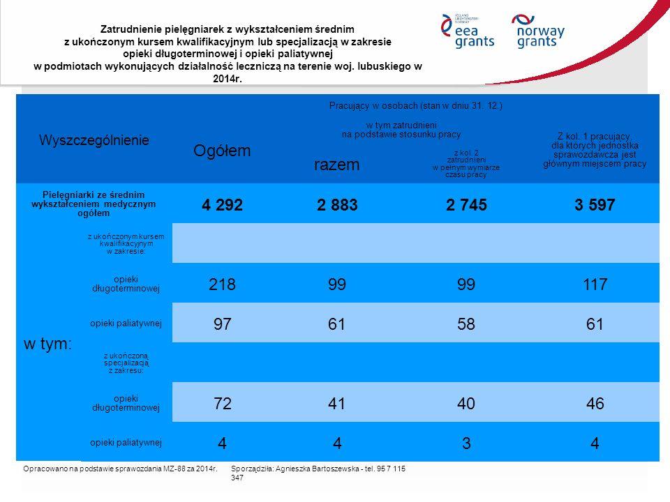 Zatrudnienie pielęgniarek z wykształceniem średnim z ukończonym kursem kwalifikacyjnym lub specjalizacją w zakresie opieki długoterminowej i opieki paliatywnej w podmiotach wykonujących działalność leczniczą na terenie woj.