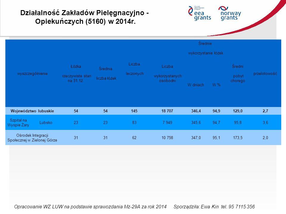 Działalność Zakładów Pielęgnacyjno - Opiekuńczych (5160) w 2014r.