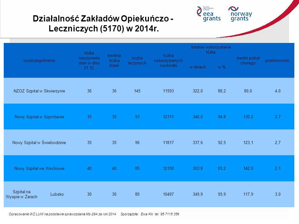 Działalność Zakładów Opiekuńczo - Leczniczych (5170) w 2014r.