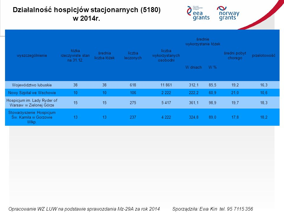 Działalność hospicjów stacjonarnych (5180) w 2014r.