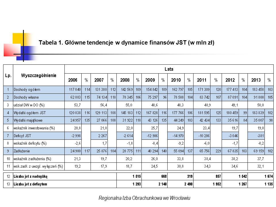 Tabela 1a.