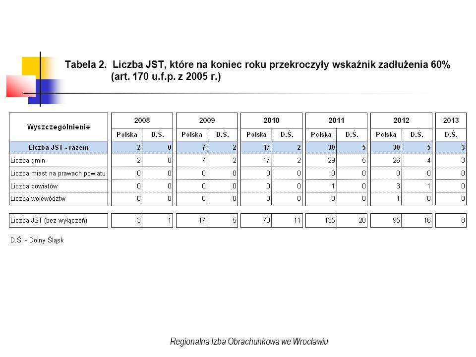 Tabela 2. Liczba JST, które na koniec roku przekroczyły wskaźnik zadłużenia 60% (art.