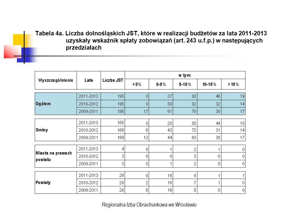 Tabela 4a.