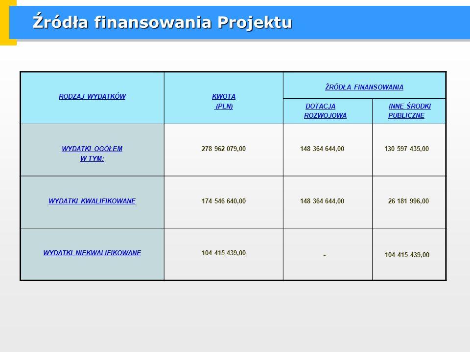 Źródła finansowania Projektu RODZAJ WYDATKÓWKWOTA (PLN) ŹRÓDŁA FINANSOWANIA DOTACJA INNE ŚRODKI ROZWOJOWA PUBLICZNE WYDATKI OGÓŁEM W TYM: 278 962 079,