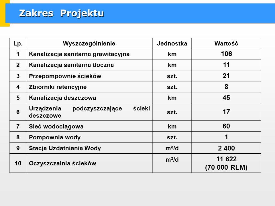 Zakres Projektu Lp.WyszczególnienieJednostkaWartość 1Kanalizacja sanitarna grawitacyjnakm106 2Kanalizacja sanitarna tłocznakm11 3Przepompownie ściekówszt.21 4Zbiorniki retencyjneszt.8 5Kanalizacja deszczowakm45 6 Urządzenia podczyszczające ścieki deszczowe szt.17 7Sieć wodociągowakm60 8Pompownia wodyszt.1 9Stacja Uzdatniania Wodym 3 /d 2 400 10Oczyszczalnia ścieków m 3 /d 11 622 (70 000 RLM)