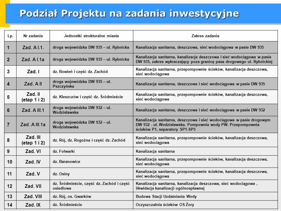 Podział Projektu na zadania inwestycyjne Lp.Nr zadaniaJednostki strukturalne miastaZakres zadania 1 Zad. A I.1. droga wojewódzka DW 935 – ul. Rybnicka