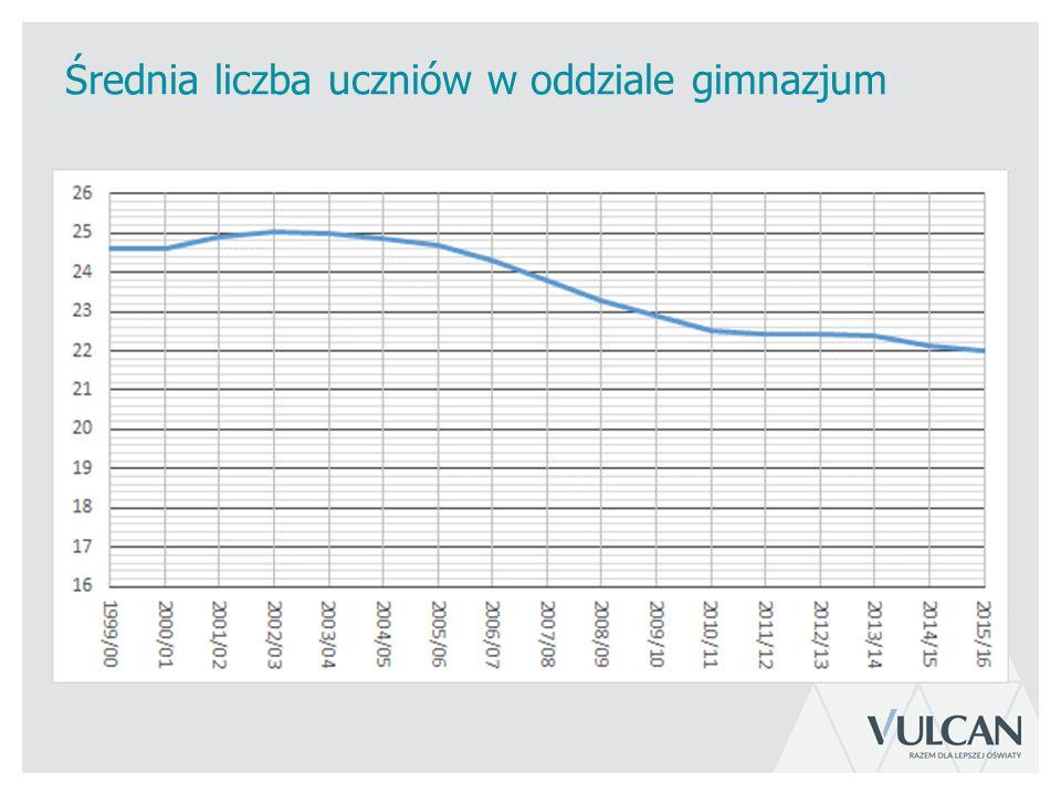 Średnia liczba uczniów w oddziale gimnazjum