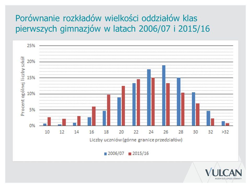 Porównanie rozkładów wielkości oddziałów klas pierwszych gimnazjów w latach 2006/07 i 2015/16