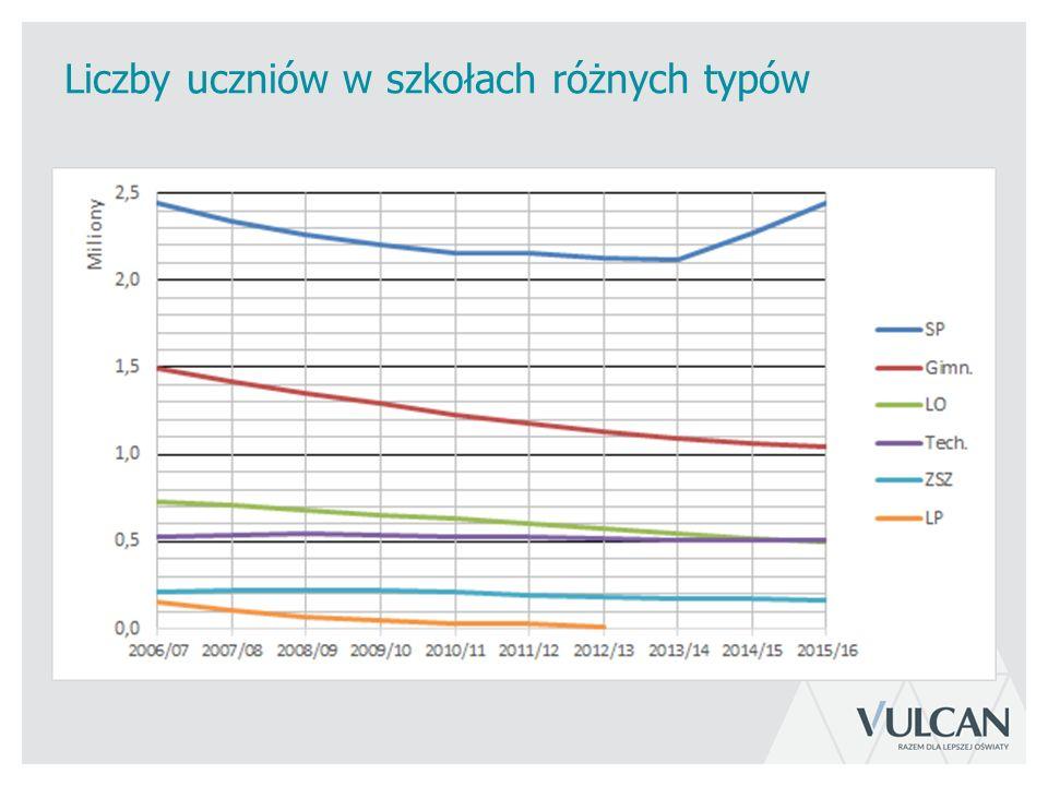 Liczby uczniów w szkołach różnych typów