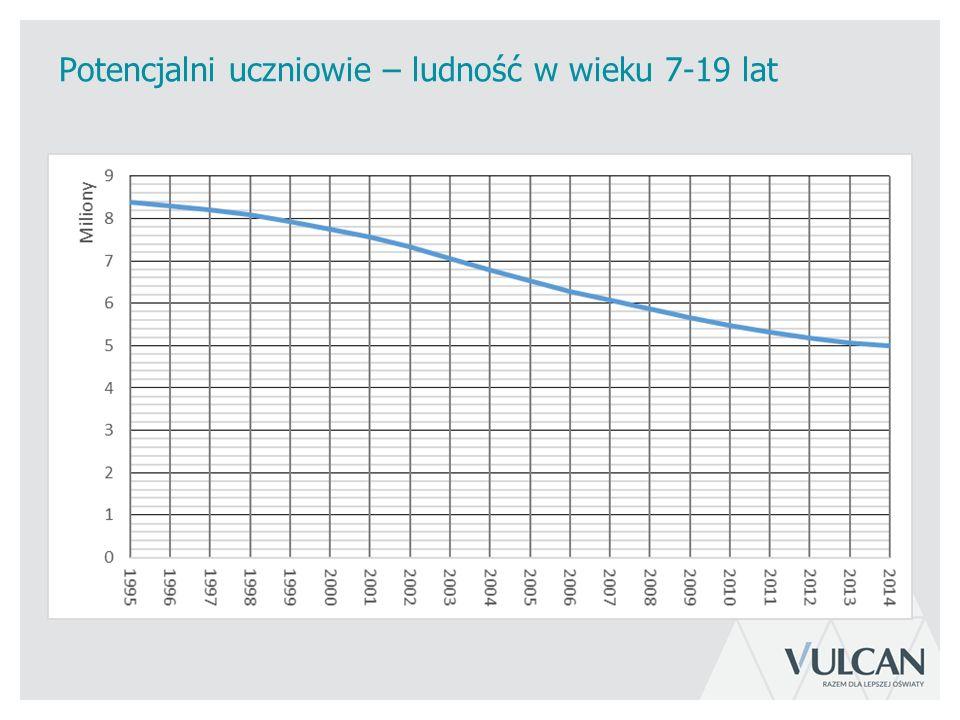 Prognoza liczb uczniów na poszczególnych etapach edukacyjnych (do roku 2015/16 dane rzeczywiste) – wariant 0 (6-latki w szkołach)