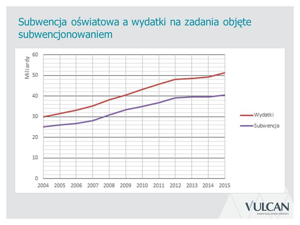 Subwencja oświatowa a wydatki na zadania objęte subwencjonowaniem