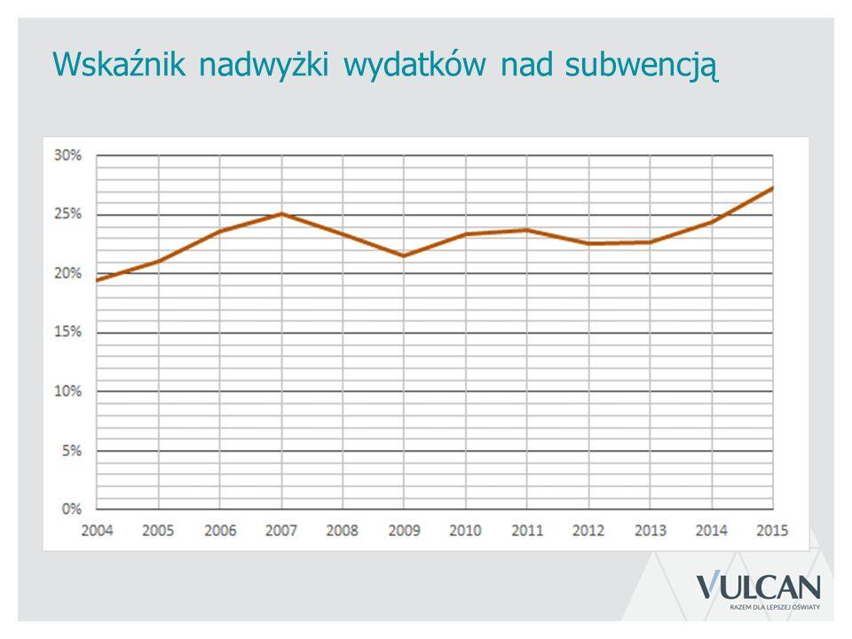 Wskaźnik nadwyżki wydatków nad subwencją