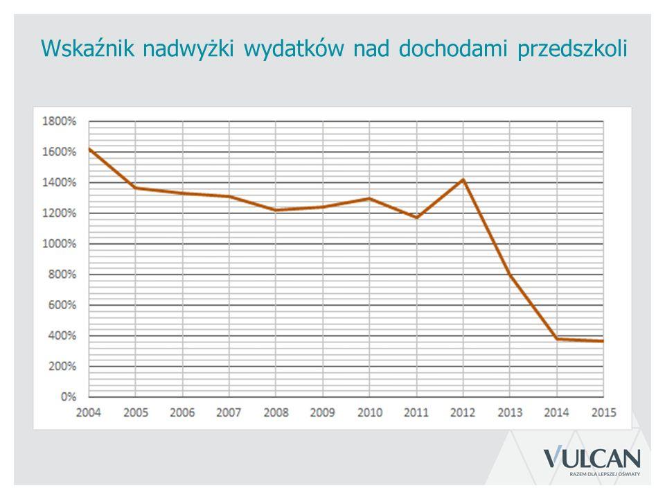 Wskaźnik nadwyżki wydatków nad dochodami przedszkoli