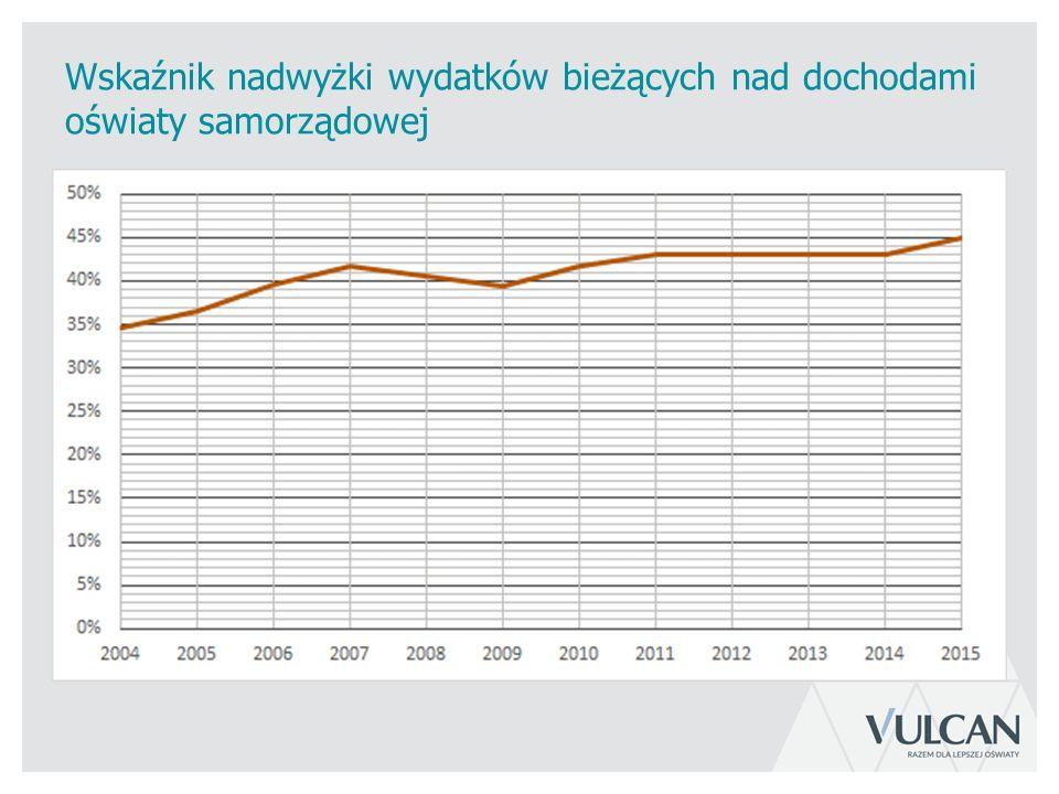 Wskaźnik nadwyżki wydatków bieżących nad dochodami oświaty samorządowej