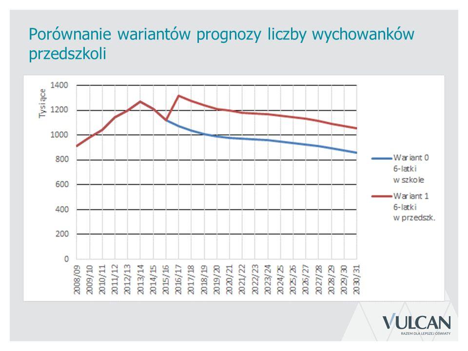 Porównanie wariantów prognozy liczby wychowanków przedszkoli