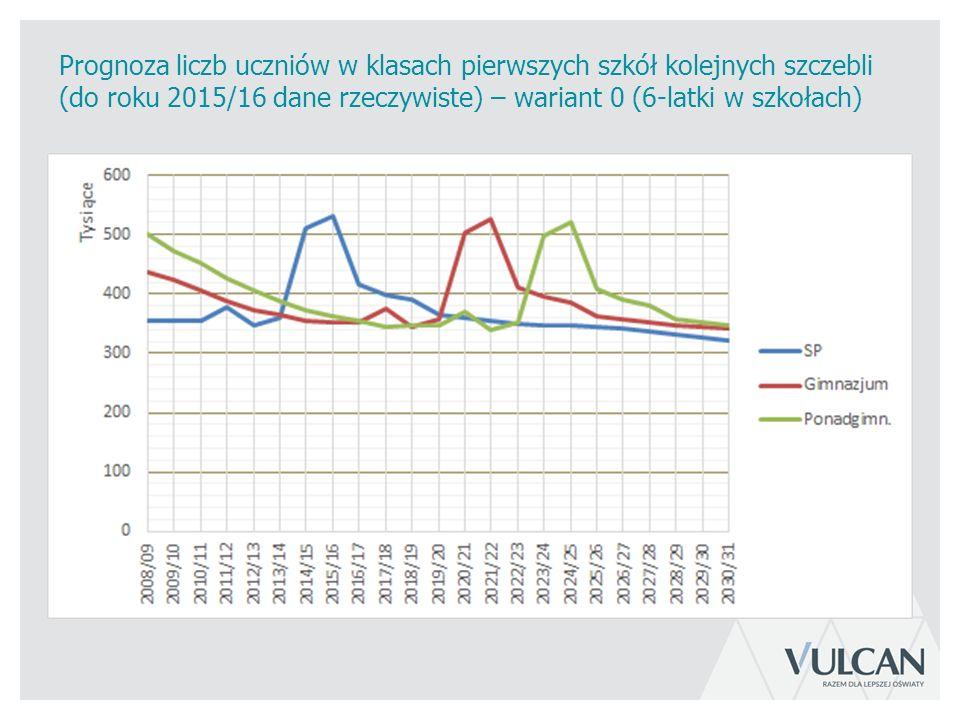 Prognoza liczb uczniów w klasach pierwszych szkół kolejnych szczebli (do roku 2015/16 dane rzeczywiste) – wariant 0 (6-latki w szkołach)