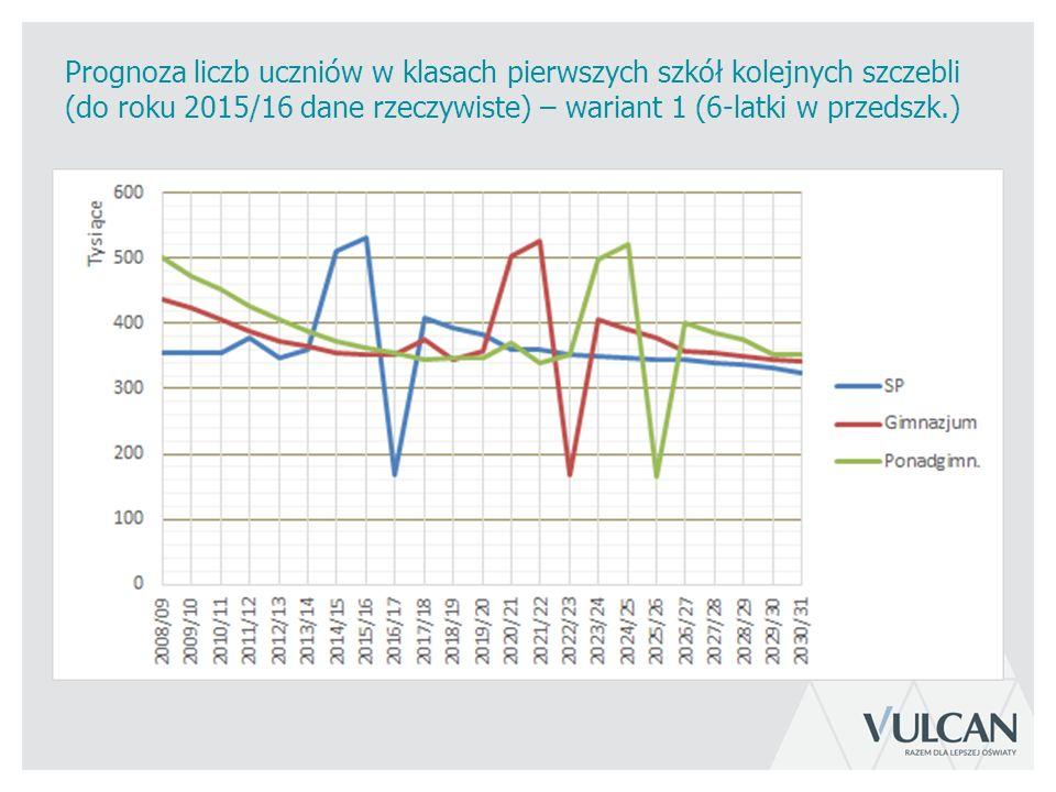 Prognoza liczb uczniów w klasach pierwszych szkół kolejnych szczebli (do roku 2015/16 dane rzeczywiste) – wariant 1 (6-latki w przedszk.)