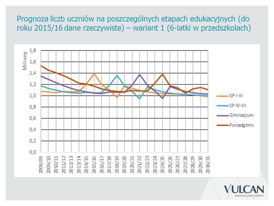 Prognoza liczb uczniów na poszczególnych etapach edukacyjnych (do roku 2015/16 dane rzeczywiste) – wariant 1 (6-latki w przedszkolach)