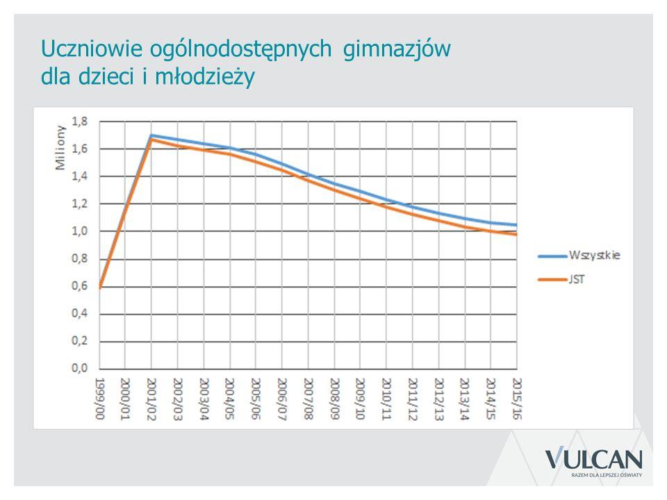 Porównanie wariantów prognozy łącznej liczby uczniów szkół szczebla gminnego