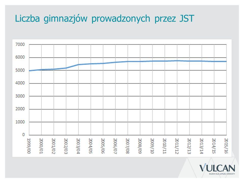 Liczba gimnazjów prowadzonych przez JST