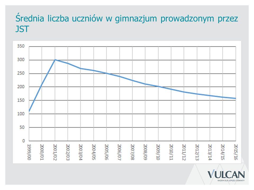 Średnia liczba uczniów w gimnazjum prowadzonym przez JST
