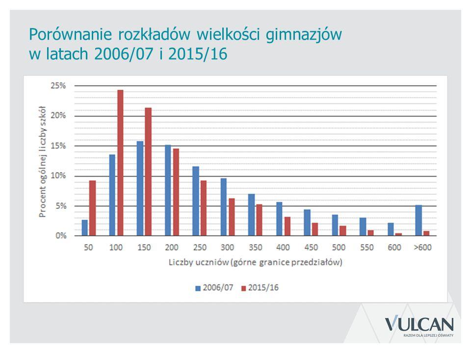 Porównanie rozkładów wielkości gimnazjów w latach 2006/07 i 2015/16