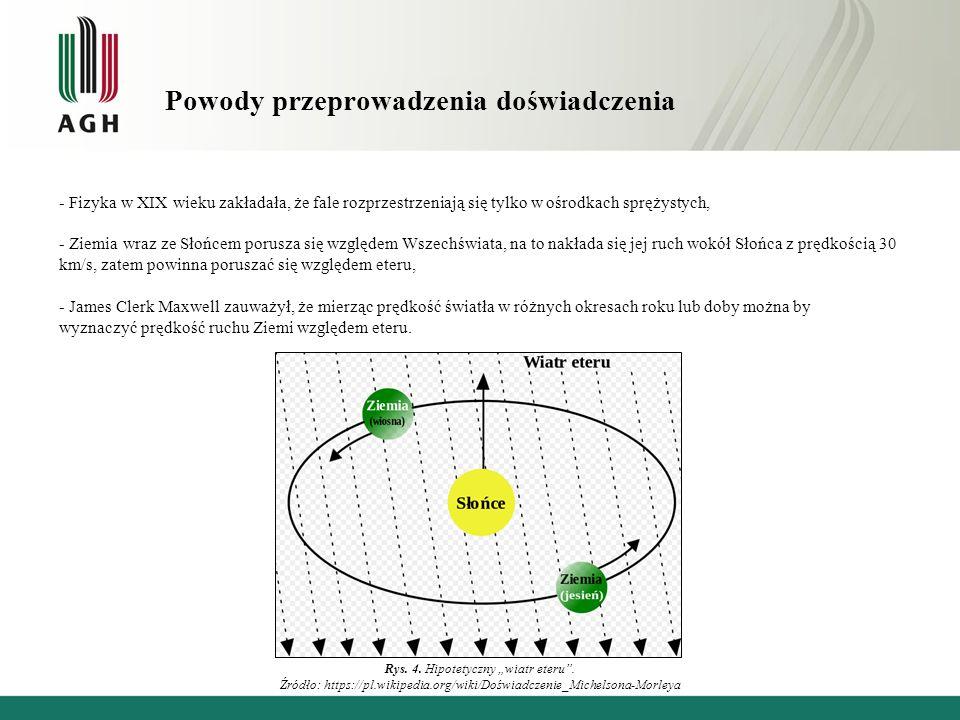 Orbita Ziemi wokół Słońca Gdyby prędkość eteru była taka sama jak prędkość Ziemi, w położeniu A prędkość Ziemi względem eteru byłaby równa zeru.