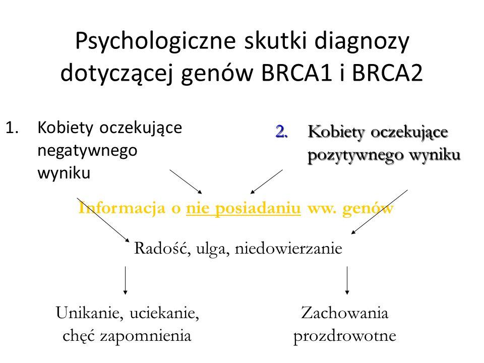 Psychologiczne skutki diagnozy dotyczącej genów BRCA1 i BRCA2 1.Kobiety oczekujące negatywnego wyniku 2.Kobiety oczekujące pozytywnego wyniku Informacja o nie posiadaniu ww.