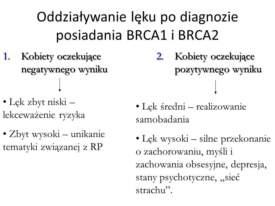 """Oddziaływanie lęku po diagnozie posiadania BRCA1 i BRCA2 1.Kobiety oczekujące negatywnego wyniku 2.Kobiety oczekujące pozytywnego wyniku Lęk zbyt niski – lekceważenie ryzyka Zbyt wysoki – unikanie tematyki związanej z RP Lęk średni – realizowanie samobadania Lęk wysoki – silne przekonanie o zachorowaniu, myśli i zachowania obsesyjne, depresja, stany psychotyczne, """"sieć strachu ."""