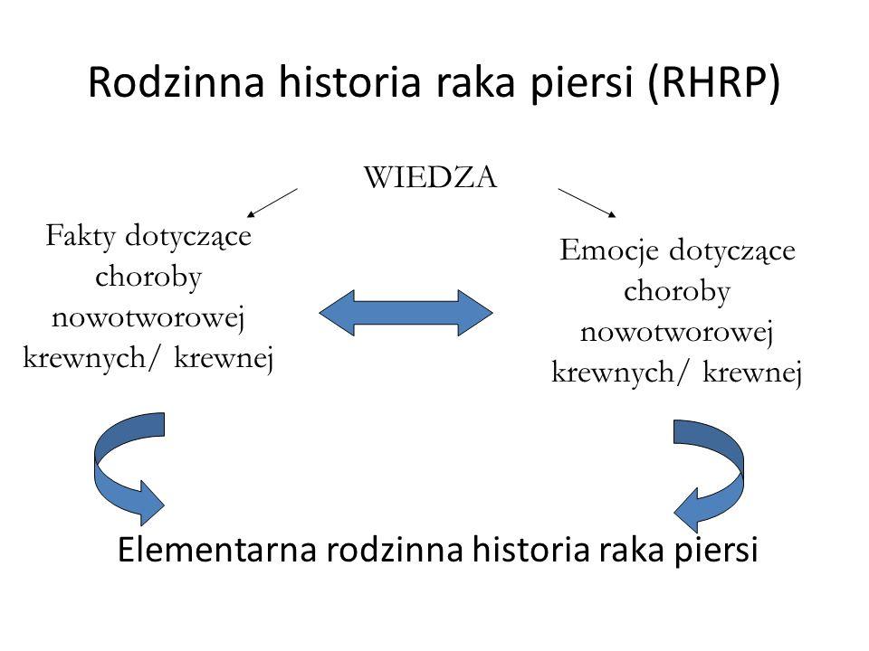 Rodzinna historia raka piersi (RHRP) Elementarna rodzinna historia raka piersi Emocje dotyczące choroby nowotworowej krewnych/ krewnej Fakty dotyczące choroby nowotworowej krewnych/ krewnej WIEDZA
