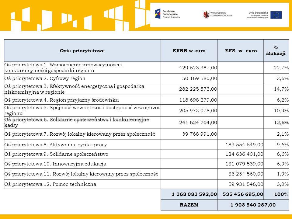 Osie priorytetoweEFRR w euro EFS w euro % alokacji Oś priorytetowa 1.