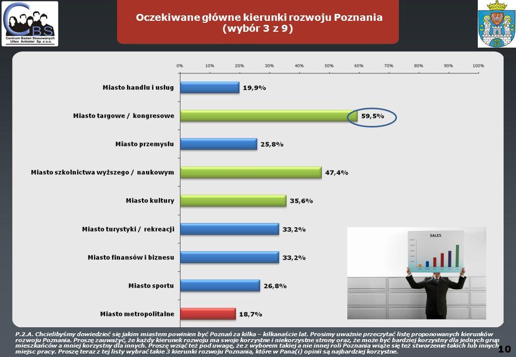 10 Oczekiwane główne kierunki rozwoju Poznania (wybór 3 z 9) P.2.A.