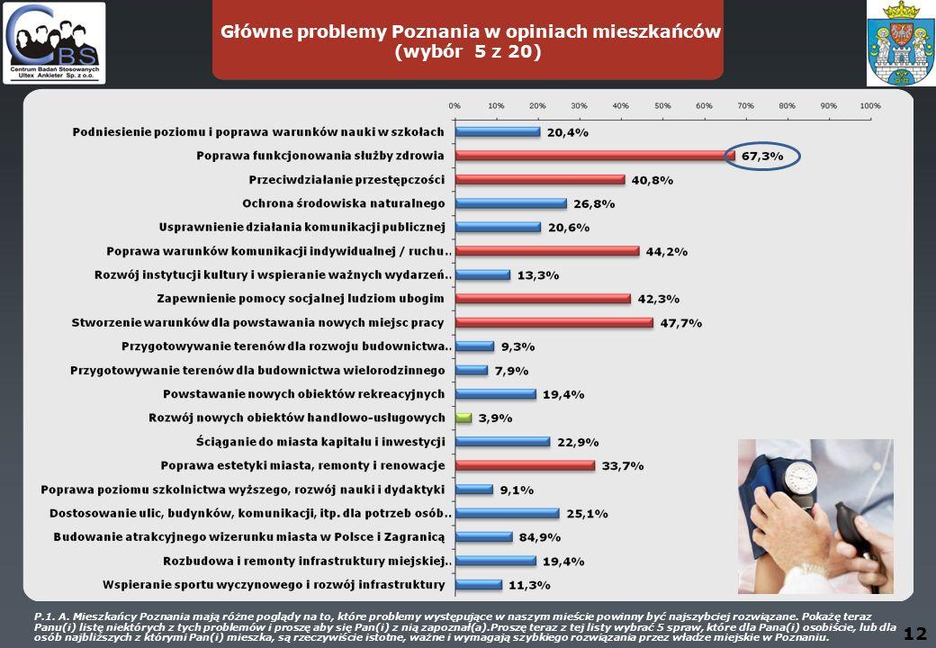 Główne problemy Poznania w opiniach mieszkańców (wybór 5 z 20) 12 P.1.