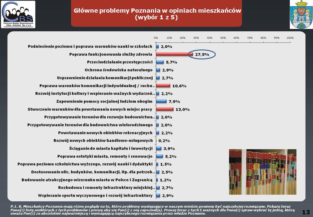 Główne problemy Poznania w opiniach mieszkańców (wybór 1 z 5) 13 P.1.