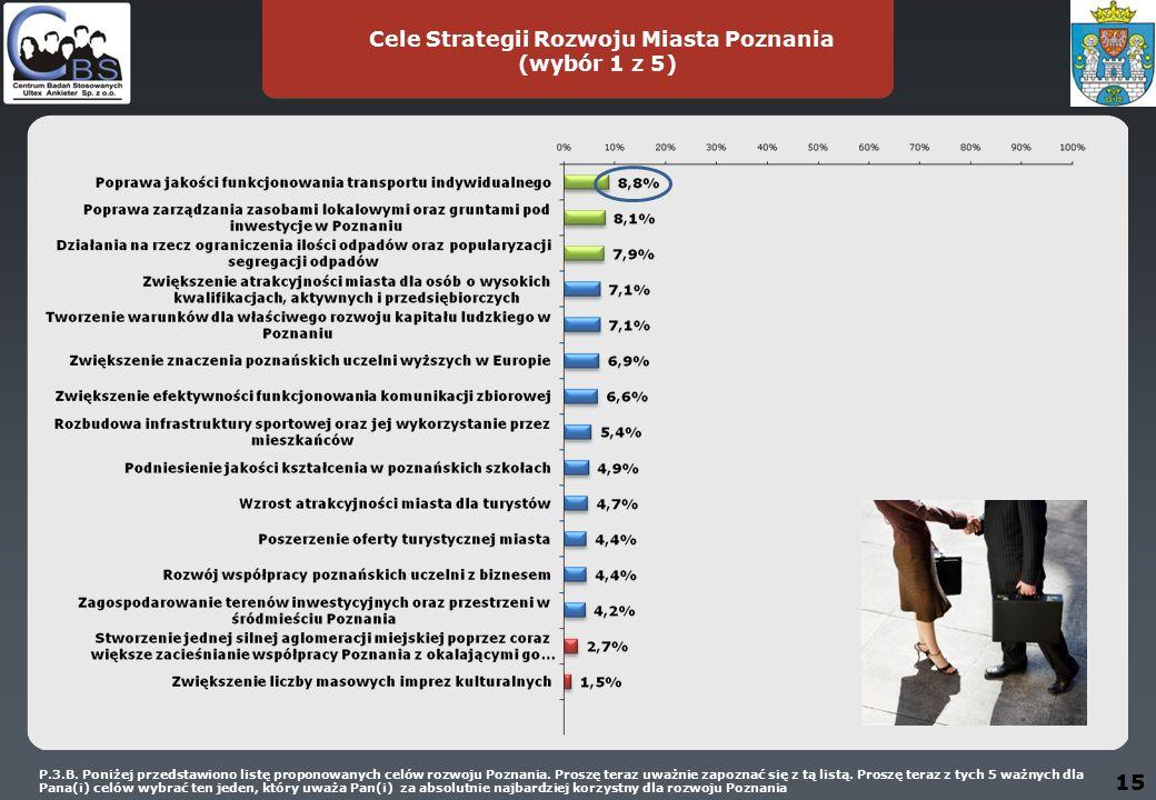 15 Cele Strategii Rozwoju Miasta Poznania (wybór 1 z 5) P.3.B.