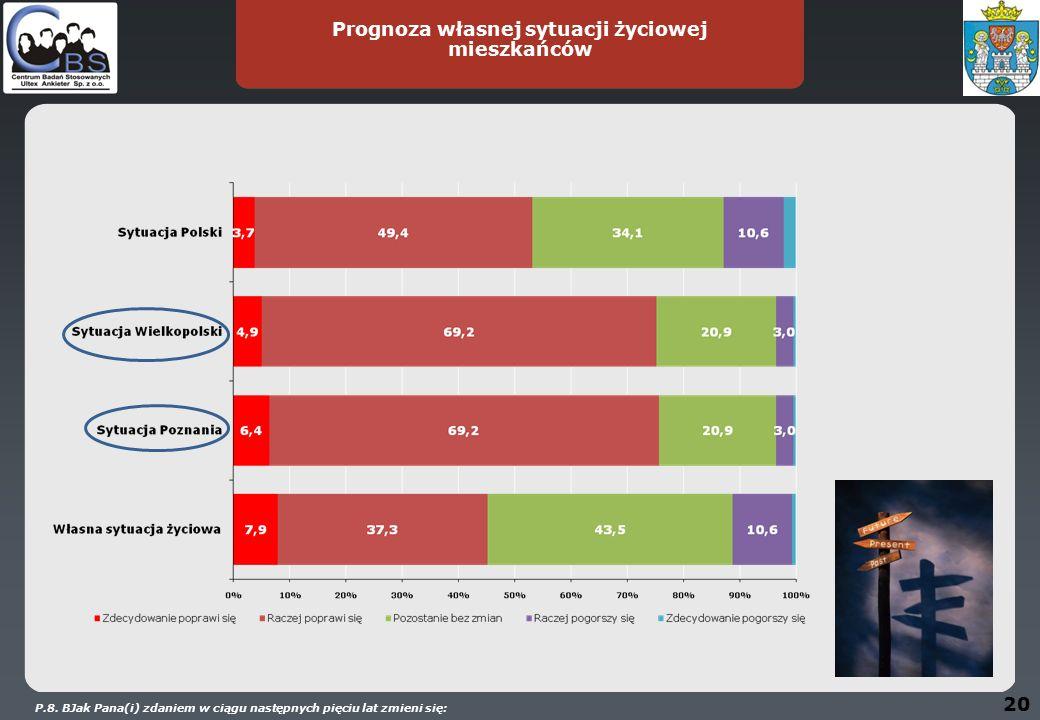 20 Prognoza własnej sytuacji życiowej mieszkańców P.8.