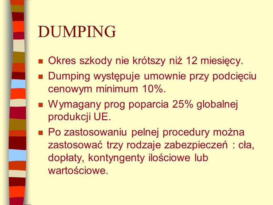 DUMPING n Okres szkody nie krótszy niż 12 miesięcy.