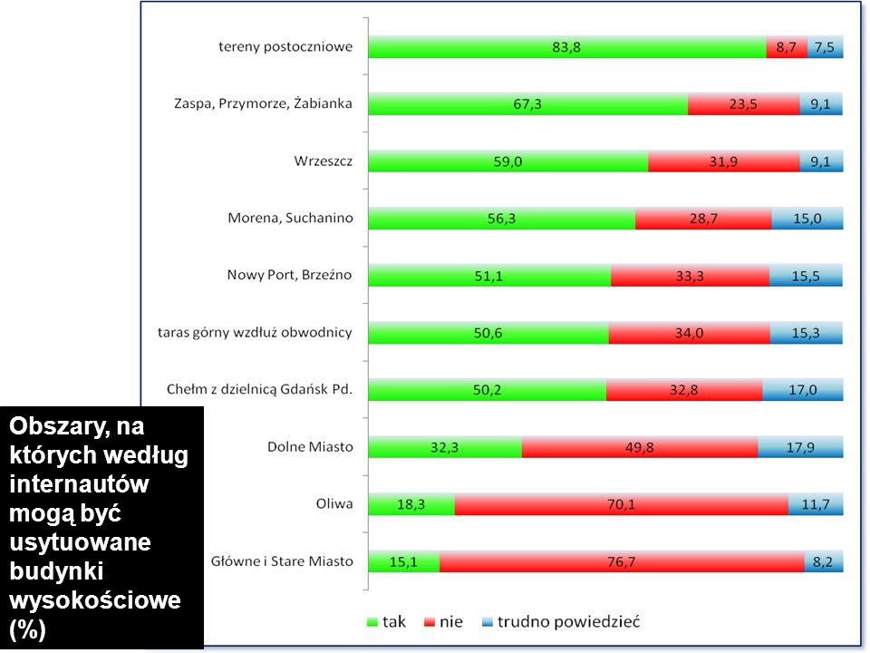 Obszary, na których według internautów mogą być usytuowane budynki wysokościowe (%)