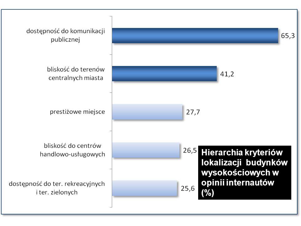 Hierarchia kryteriów lokalizacji budynków wysokościowych w opinii internautów (%)