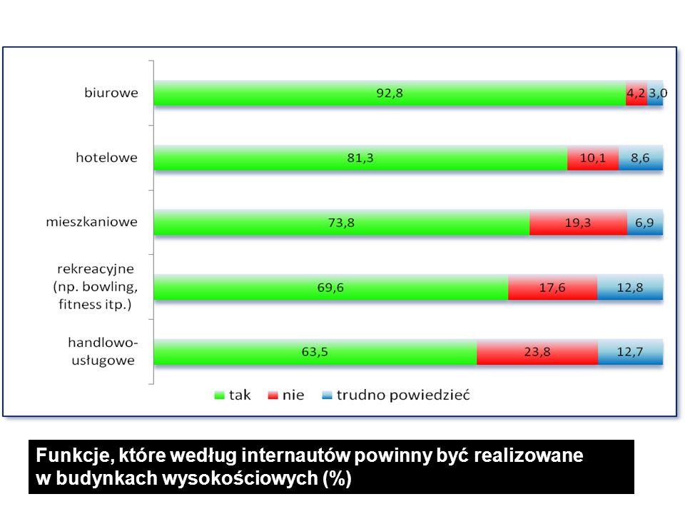 Funkcje, które według internautów powinny być realizowane w budynkach wysokościowych (%)