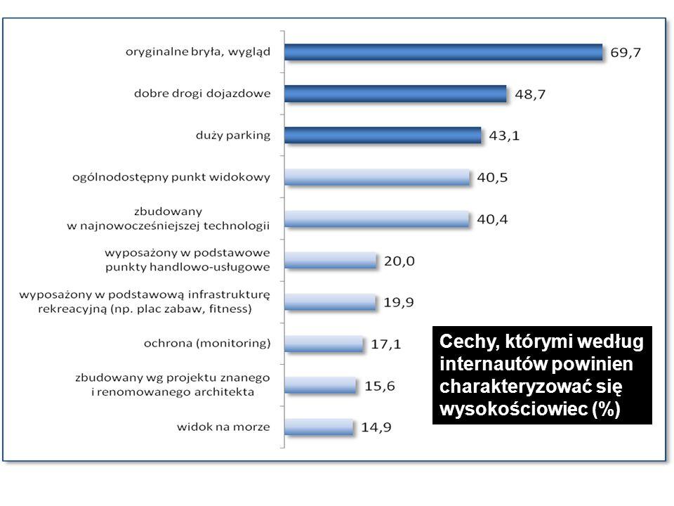 Cechy, którymi według internautów powinien charakteryzować się wysokościowiec (%)