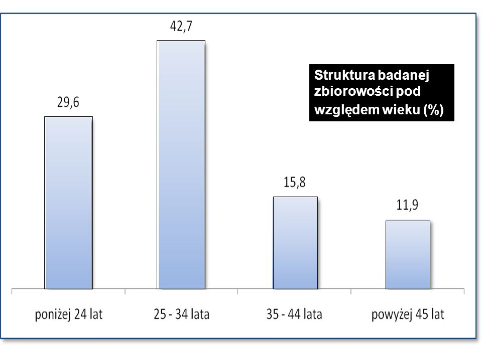 Struktura badanej zbiorowości pod względem wieku (%)
